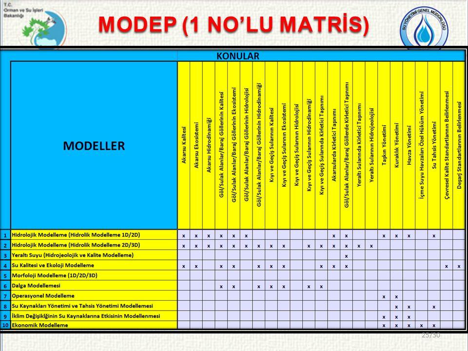 MODEP (1 NO'LU MATRİS)