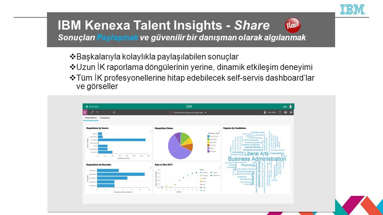 IBM Kenexa Talent Insights - Share