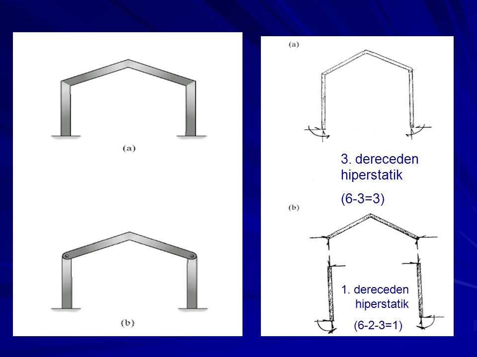 3. dereceden hiperstatik (6-3=3)