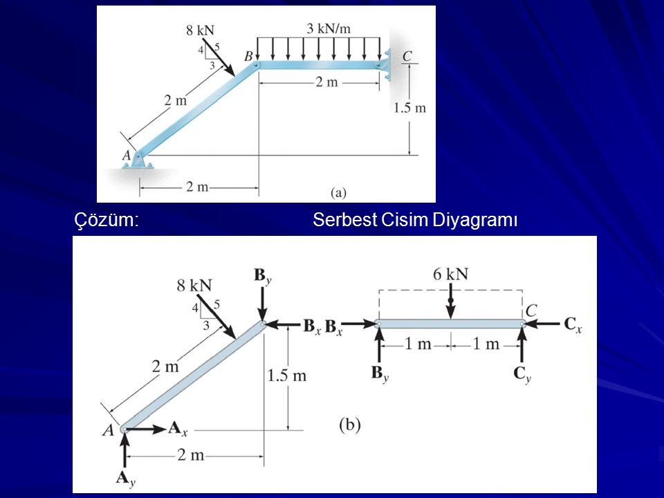 Çözüm: Serbest Cisim Diyagramı