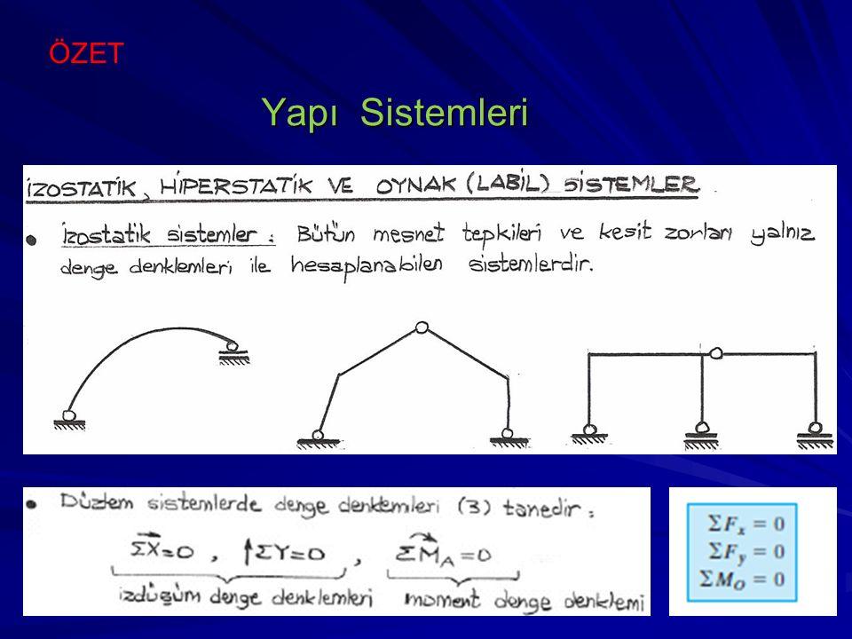 ÖZET Yapı Sistemleri