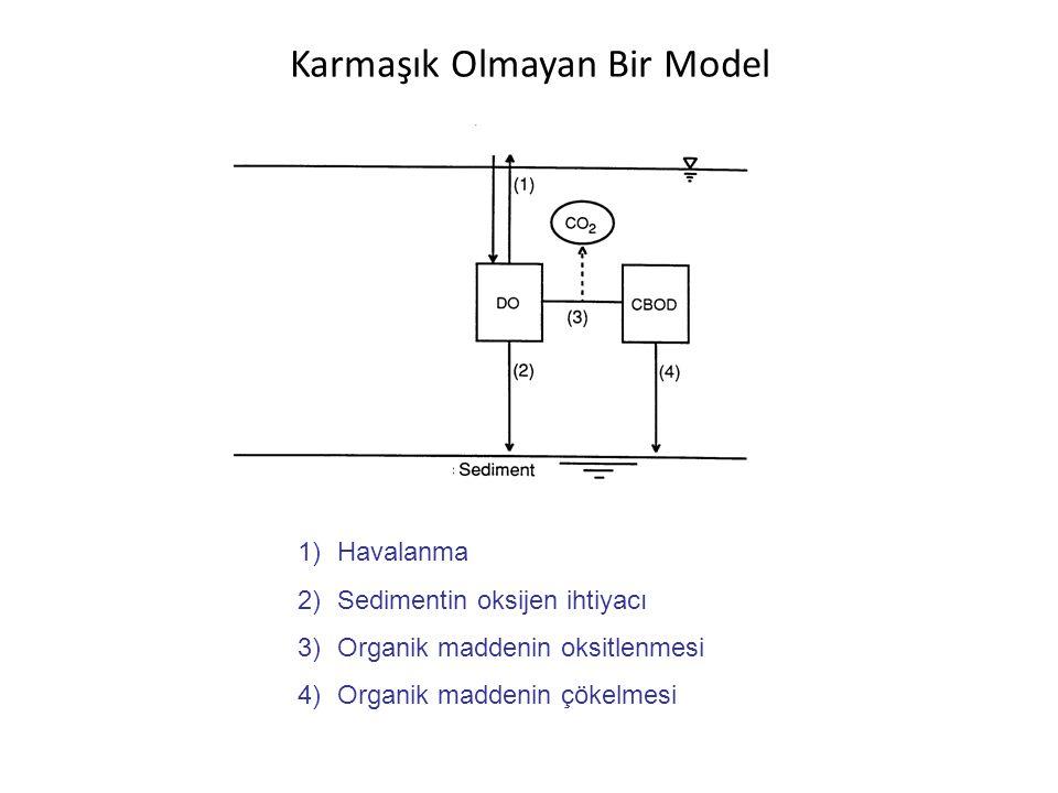 Karmaşık Olmayan Bir Model