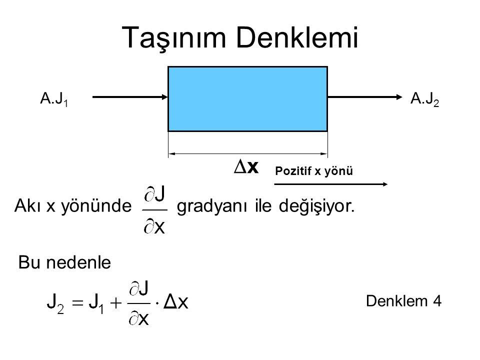 Taşınım Denklemi Dx Akı x yönünde gradyanı ile değişiyor. Bu nedenle