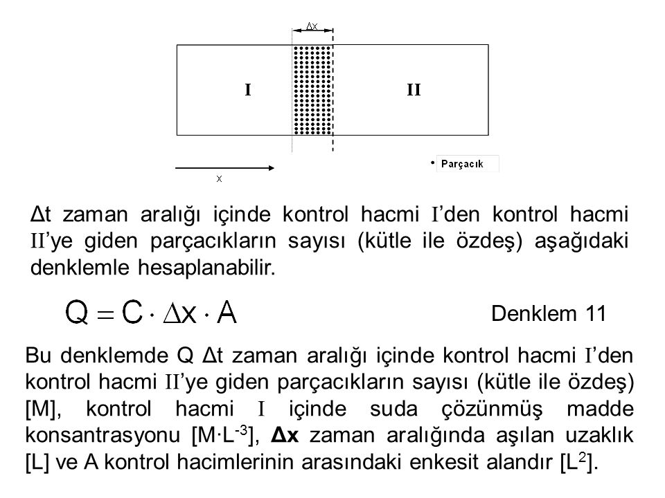 Δt zaman aralığı içinde kontrol hacmi I'den kontrol hacmi II'ye giden parçacıkların sayısı (kütle ile özdeş) aşağıdaki denklemle hesaplanabilir.