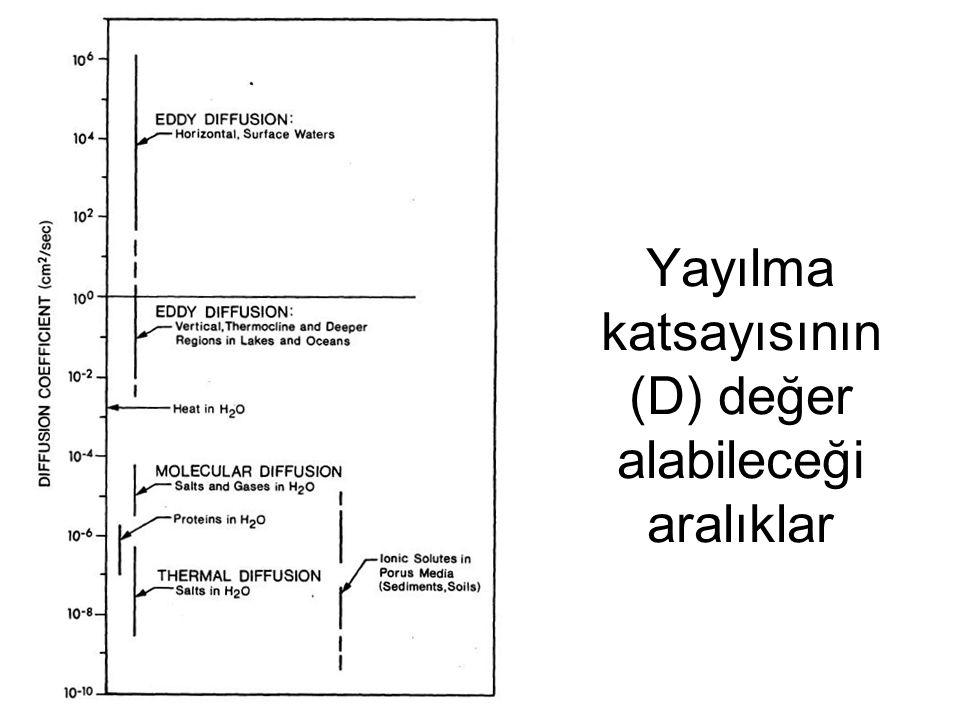 Yayılma katsayısının (D) değer alabileceği aralıklar