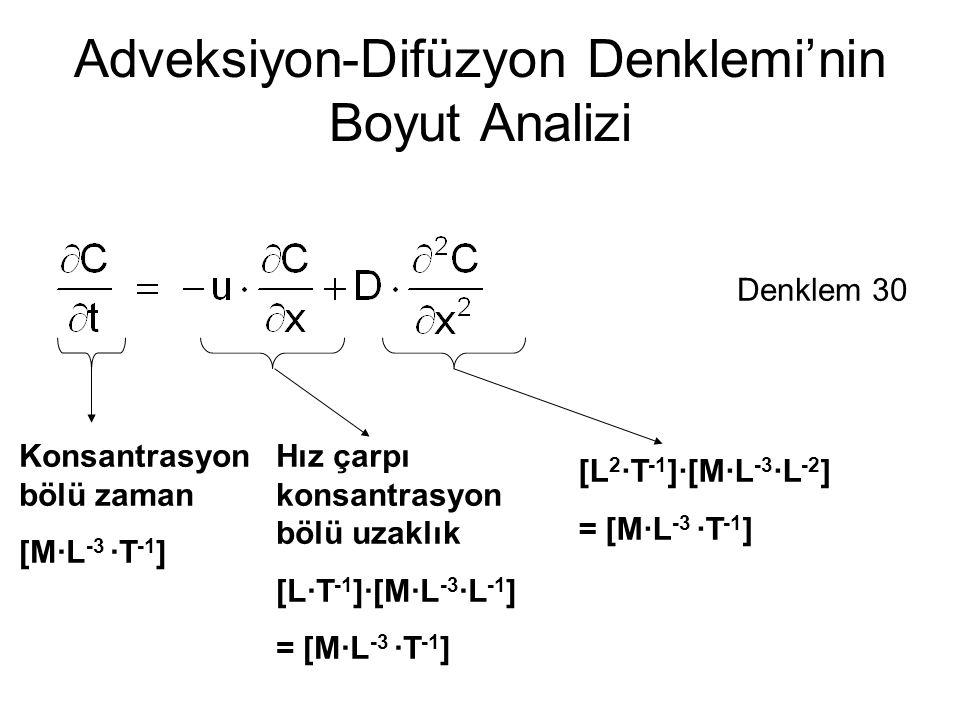 Adveksiyon-Difüzyon Denklemi'nin Boyut Analizi