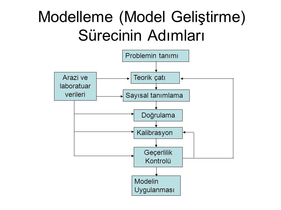 Modelleme (Model Geliştirme) Sürecinin Adımları