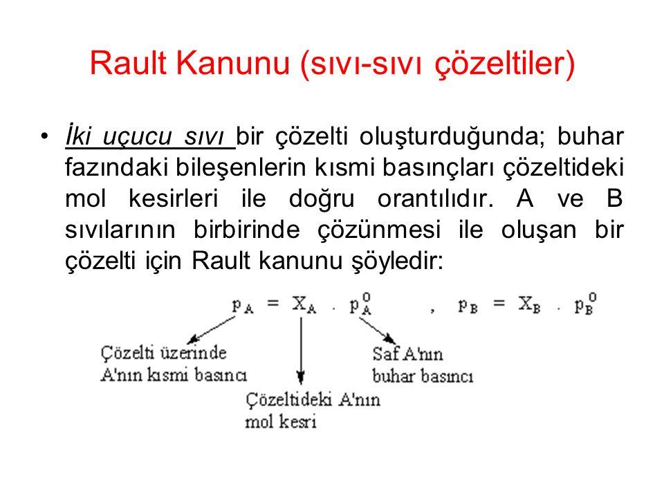 Rault Kanunu (sıvı-sıvı çözeltiler)