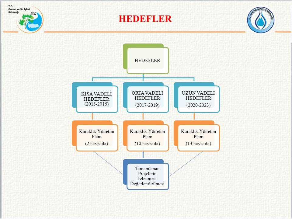 HEDEFLER HEDEFLER. KISA VADELİ HEDEFLER (2015-2016) Kuraklık Yönetim Planı. (2 havzada) ORTA VADELİ HEDEFLER.