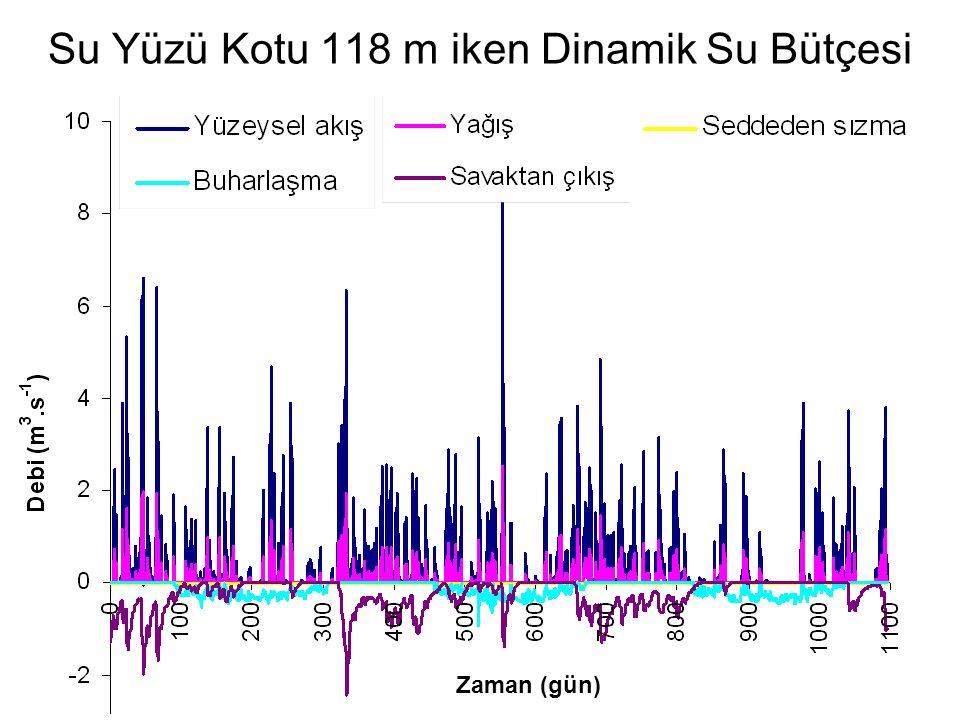 Su Yüzü Kotu 118 m iken Dinamik Su Bütçesi