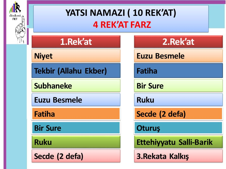 YATSI NAMAZI ( 10 REK'AT) 4 REK'AT FARZ 1.Rek'at 2.Rek'at
