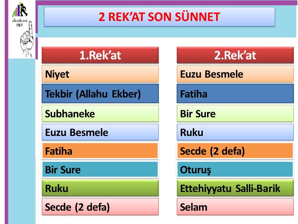 2 REK'AT SON SÜNNET 1.Rek'at 2.Rek'at