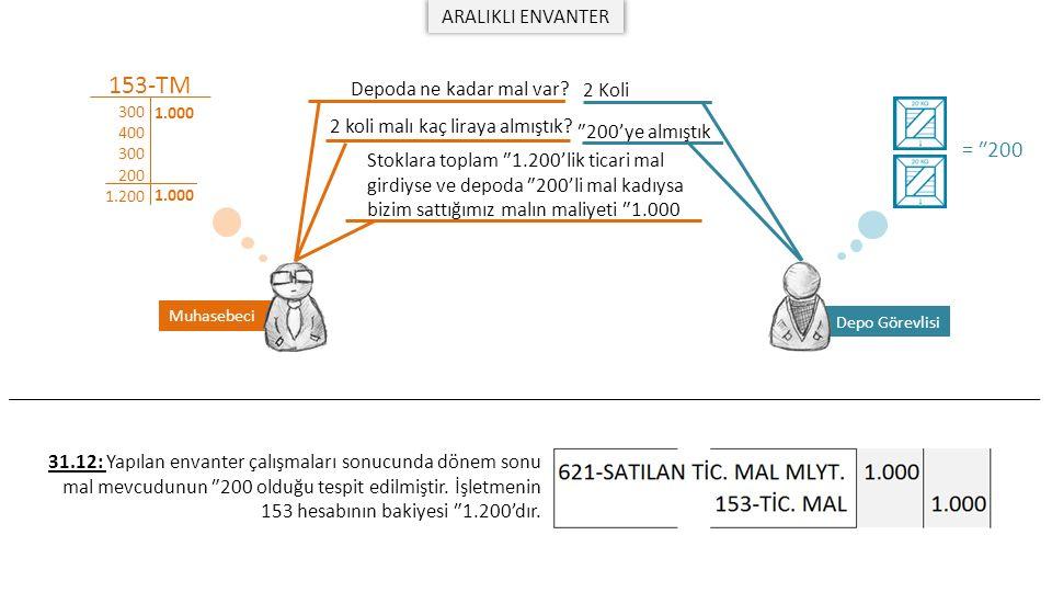 153-TM = ₺200 ARALIKLI ENVANTER Depoda ne kadar mal var 2 Koli