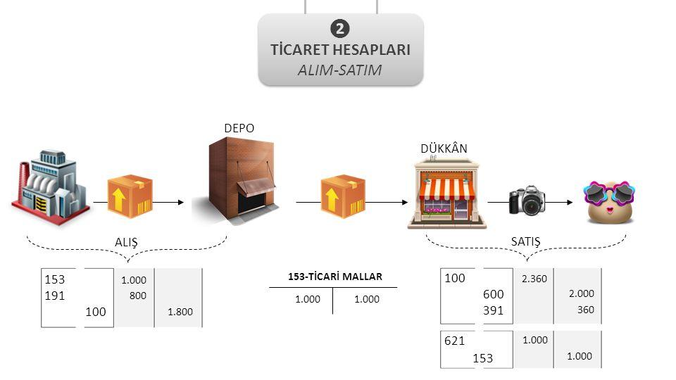 ❷ TİCARET HESAPLARI ALIM-SATIM DEPO DÜKKÂN ALIŞ SATIŞ 153 100 191 600