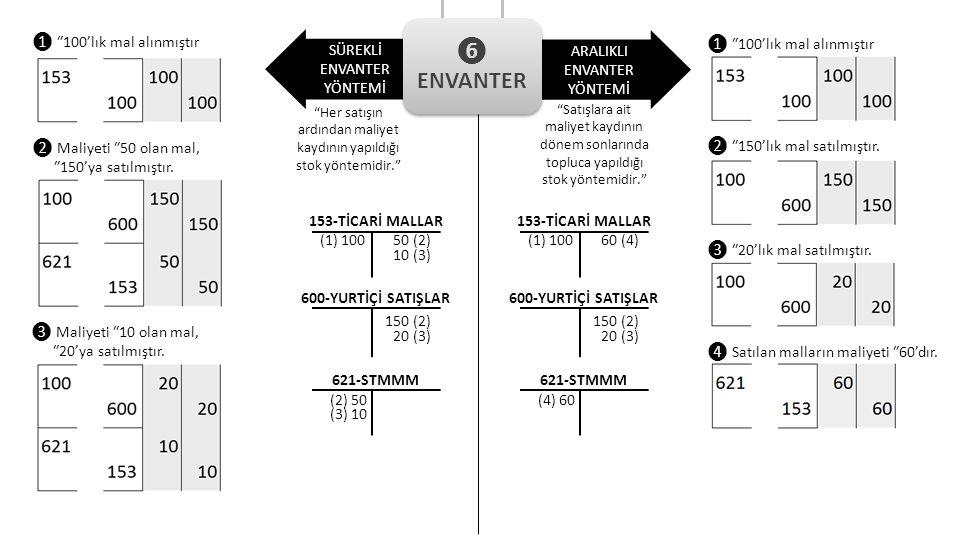 Her satışın ardından maliyet kaydının yapıldığı stok yöntemidir.