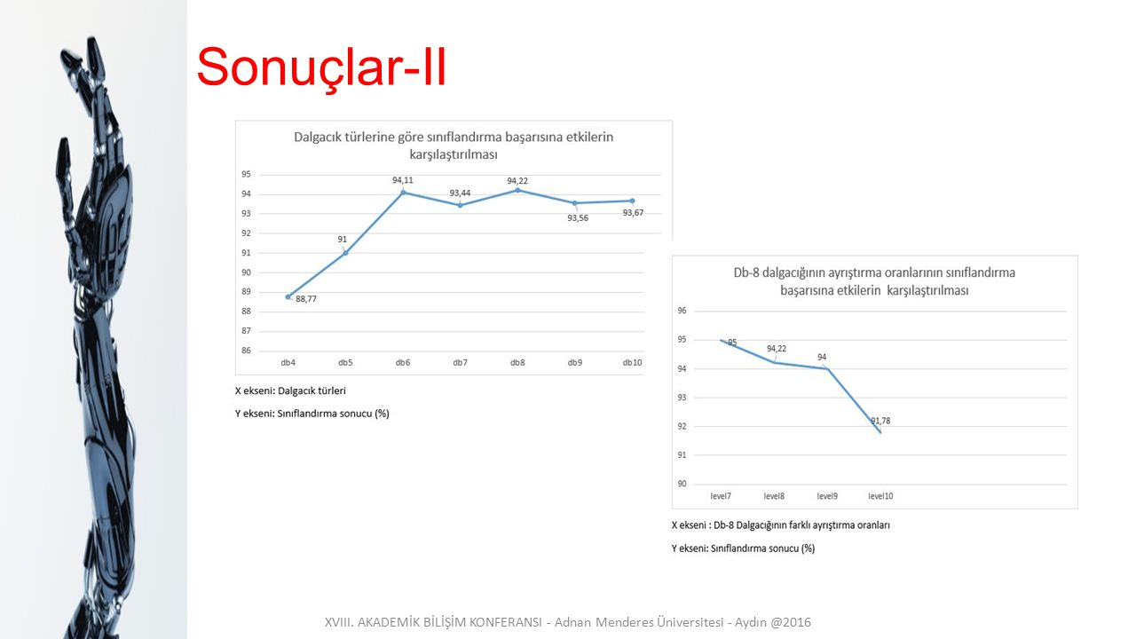 Sonuçlar-II XVIII. AKADEMİK BİLİŞİM KONFERANSI - Adnan Menderes Üniversitesi - Aydın @2016