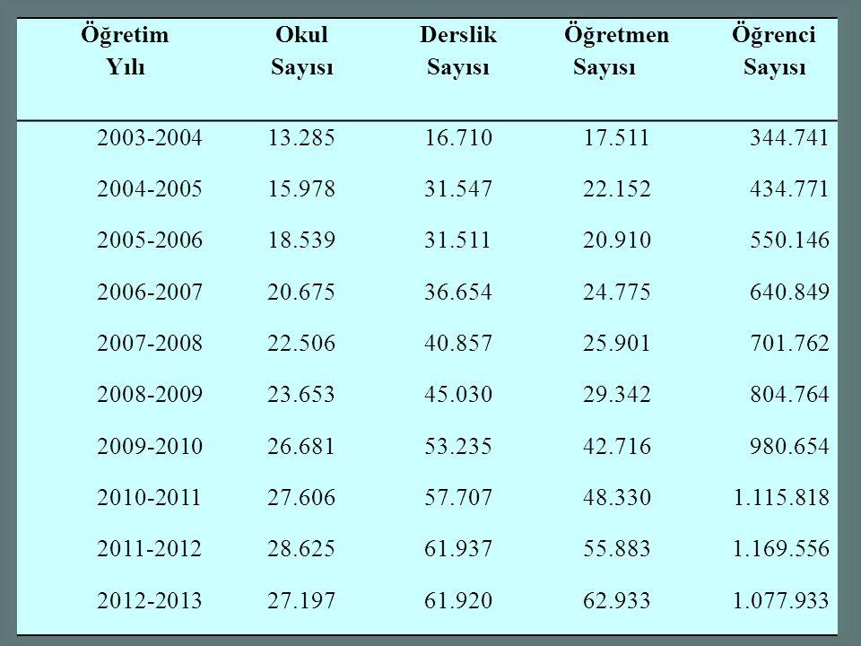 Öğretim Yılı. Okul. Sayısı. Derslik. Öğretmen Sayısı. Öğrenci. 2003-2004. 13.285. 16.710. 17.511.