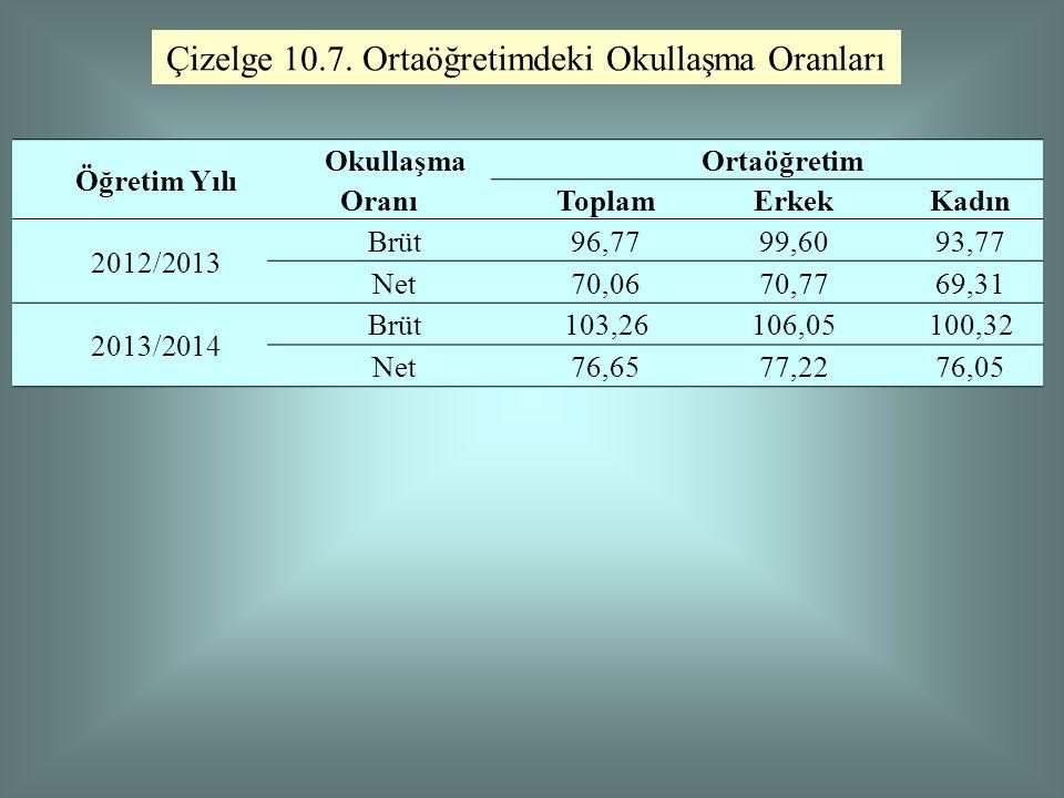 Çizelge 10.7. Ortaöğretimdeki Okullaşma Oranları