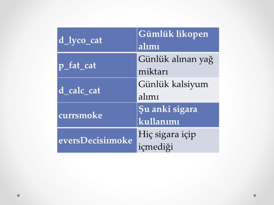 d_lyco_cat Gümlük likopen alımı. p_fat_cat. Günlük alınan yağ miktarı. d_calc_cat. Günlük kalsiyum alımı.
