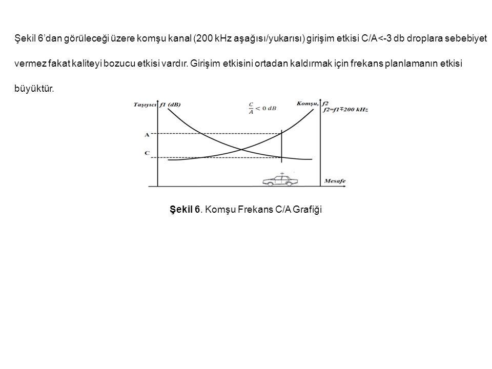 Şekil 6'dan görüleceği üzere komşu kanal (200 kHz aşağısı/yukarısı) girişim etkisi C/A<-3 db droplara sebebiyet