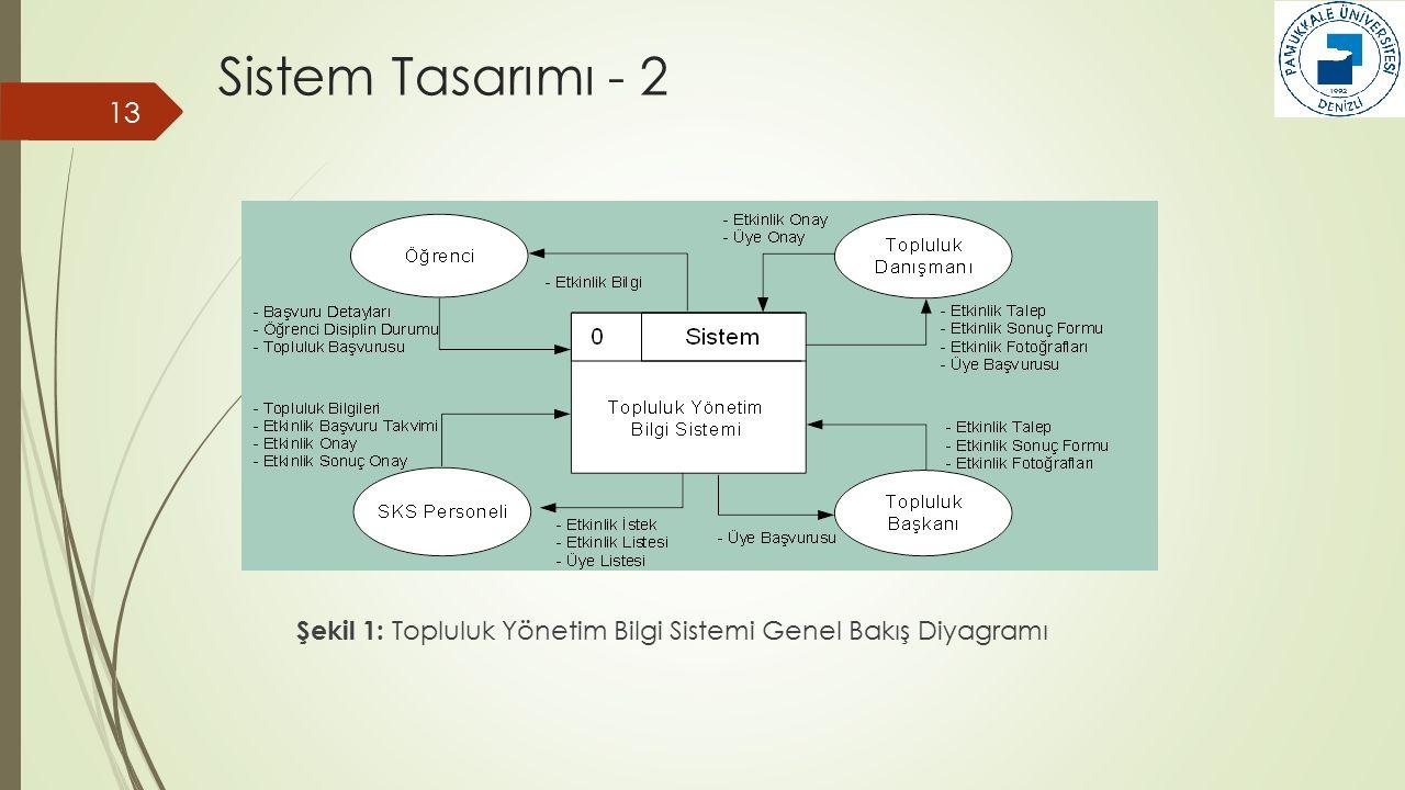 Sistem Tasarımı - 2 Şekil 1: Topluluk Yönetim Bilgi Sistemi Genel Bakış Diyagramı