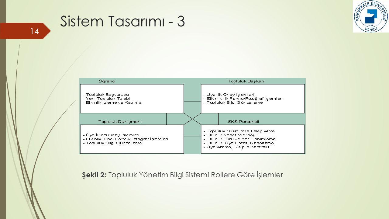 Sistem Tasarımı - 3 Şekil 2: Topluluk Yönetim Bilgi Sistemi Rollere Göre İşlemler