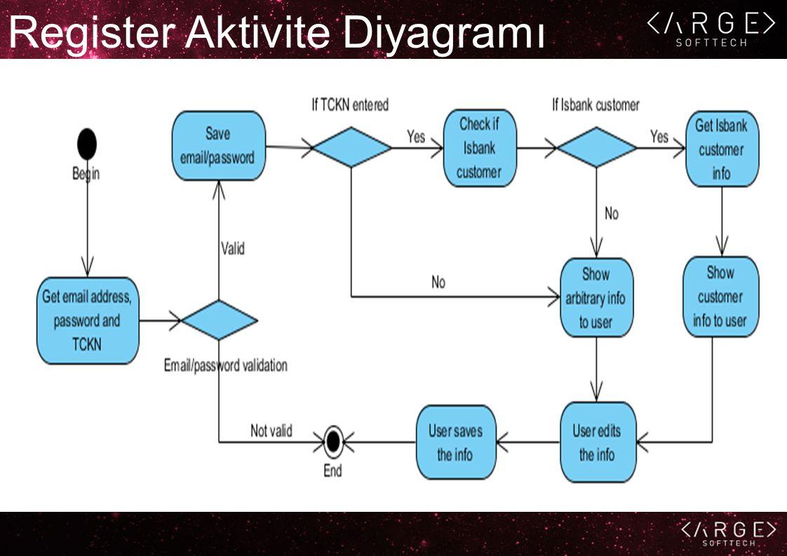 Register Aktivite Diyagramı