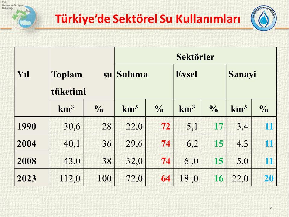 Türkiye'de Sektörel Su Kullanımları