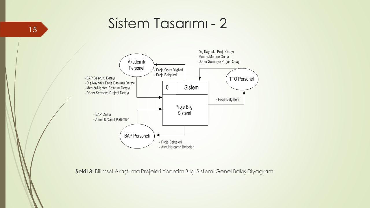 Sistem Tasarımı - 2 Şekil 3: Bilimsel Araştırma Projeleri Yönetim Bilgi Sistemi Genel Bakış Diyagramı.