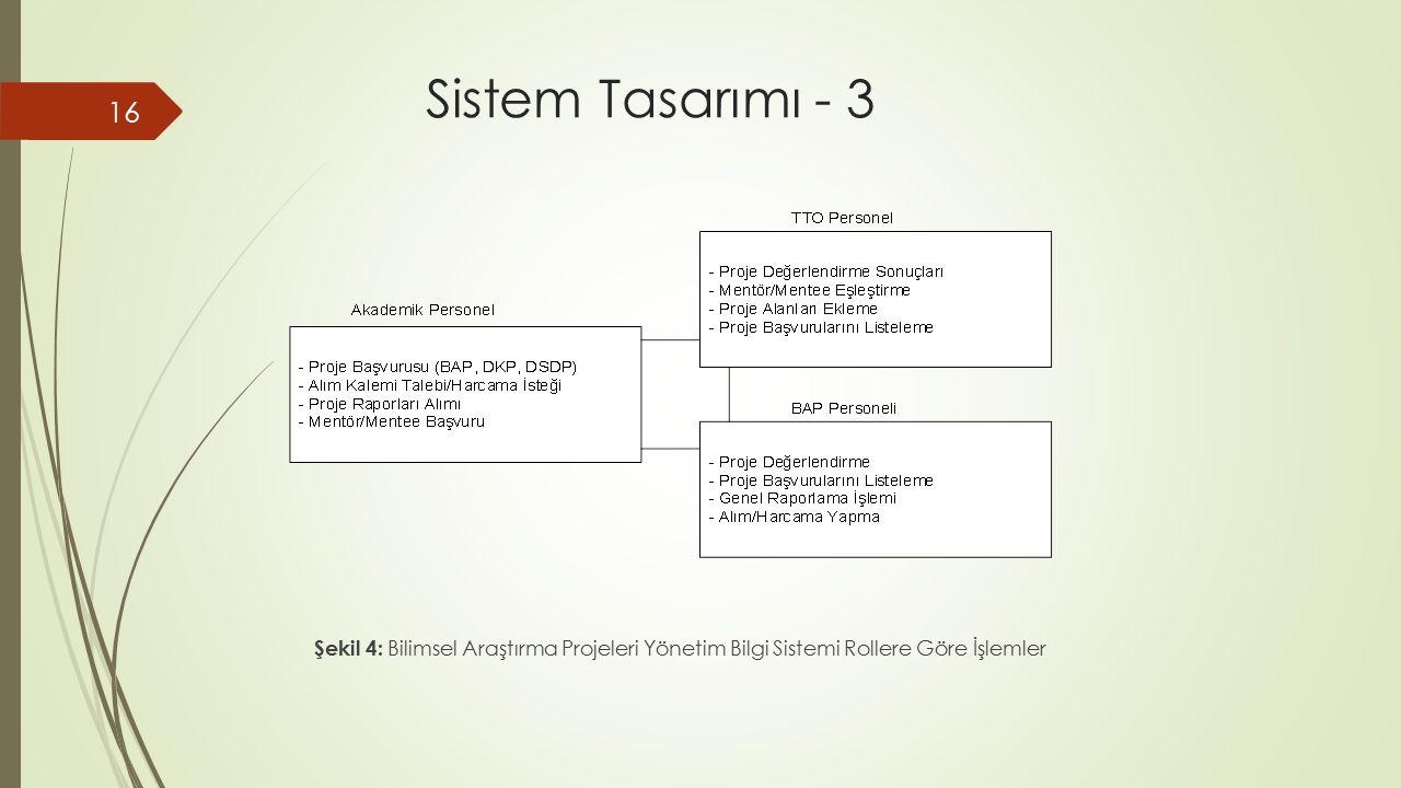 Sistem Tasarımı - 3 Şekil 4: Bilimsel Araştırma Projeleri Yönetim Bilgi Sistemi Rollere Göre İşlemler.