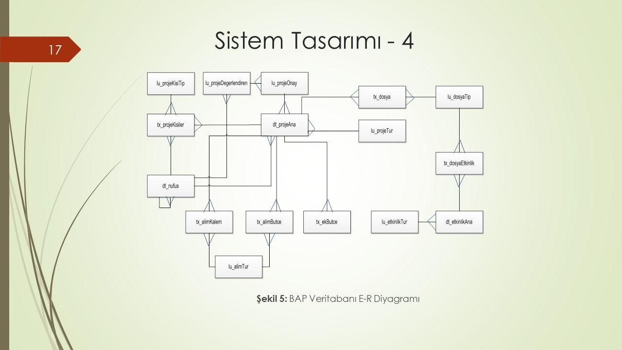 Sistem Tasarımı - 4 Şekil 5: BAP Veritabanı E-R Diyagramı