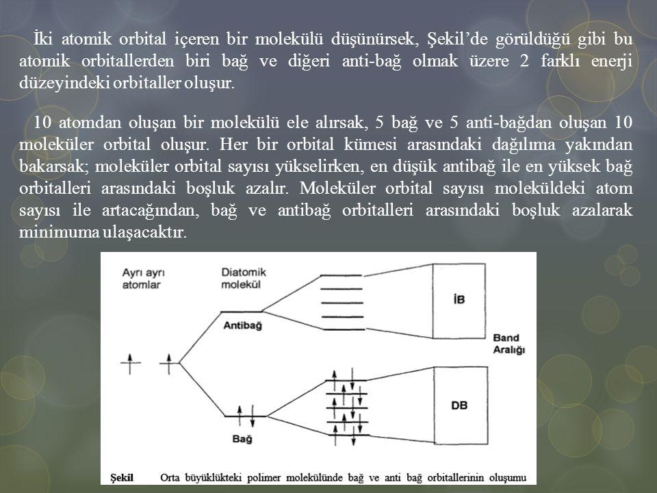İki atomik orbital içeren bir molekülü düşünürsek, Şekil'de görüldüğü gibi bu atomik orbitallerden biri bağ ve diğeri anti-bağ olmak üzere 2 farklı enerji düzeyindeki orbitaller oluşur.