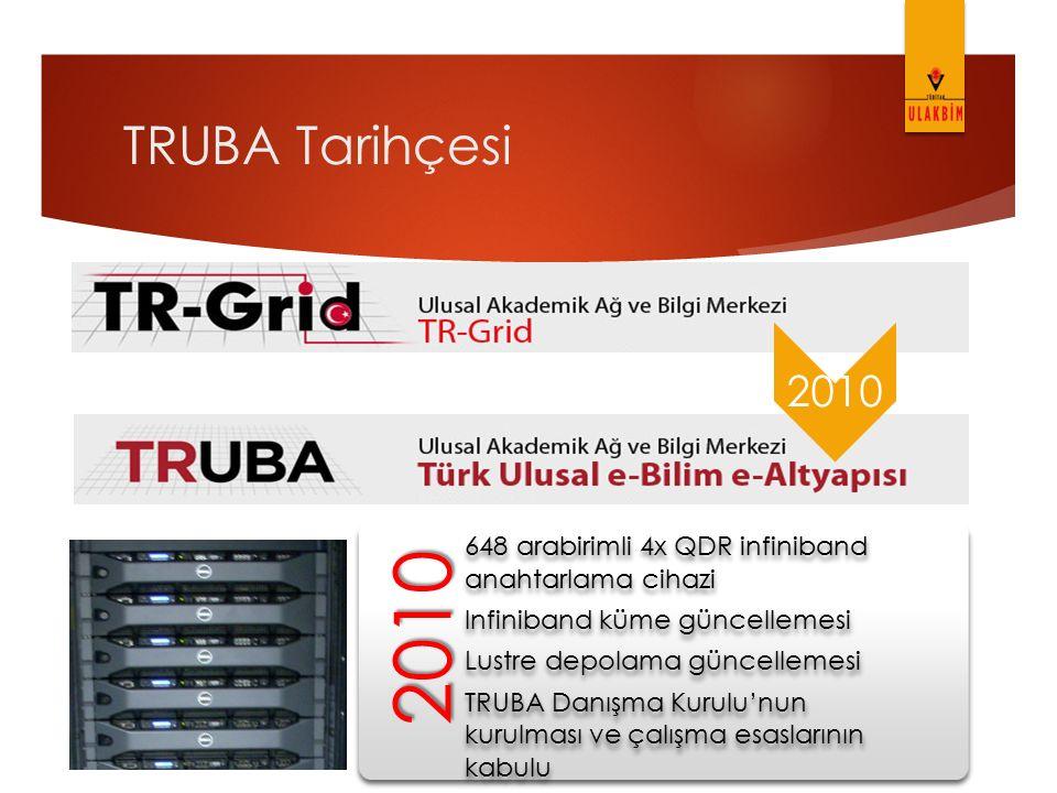 TRUBA Tarihçesi 2010. 2010. 648 arabirimli 4x QDR infiniband anahtarlama cihazi. Infiniband küme güncellemesi.
