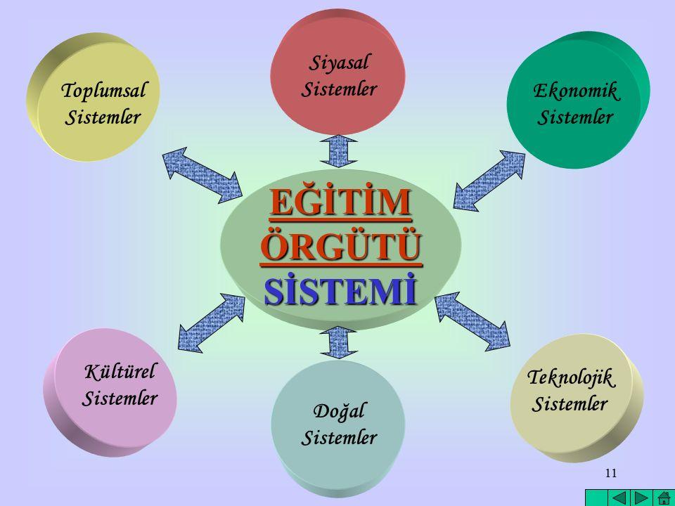 EĞİTİM ÖRGÜTÜ SİSTEMİ Siyasal Sistemler Toplumsal Sistemler Ekonomik