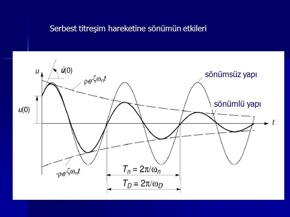 Serbest titreşim hareketine sönümün etkileri