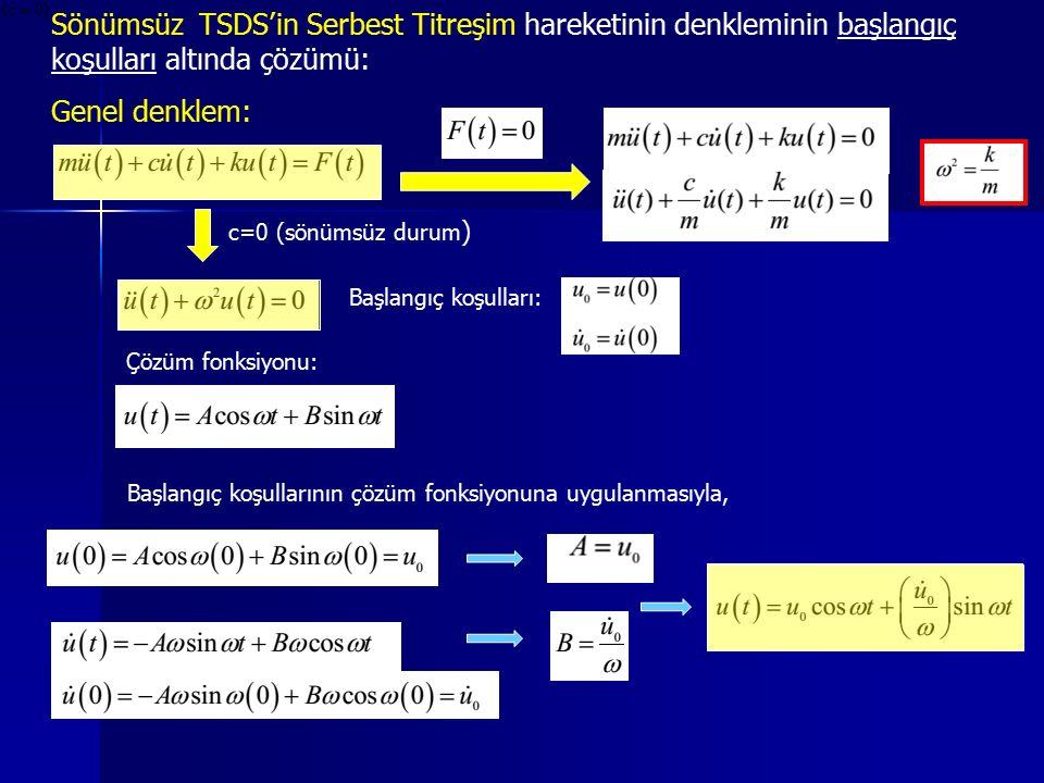 Sönümsüz TSDS'in Serbest Titreşim hareketinin denkleminin başlangıç koşulları altında çözümü: