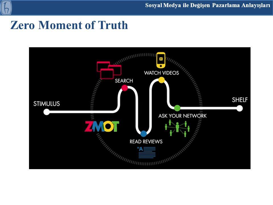 Sosyal Medya ile Değişen Pazarlama Anlayışları