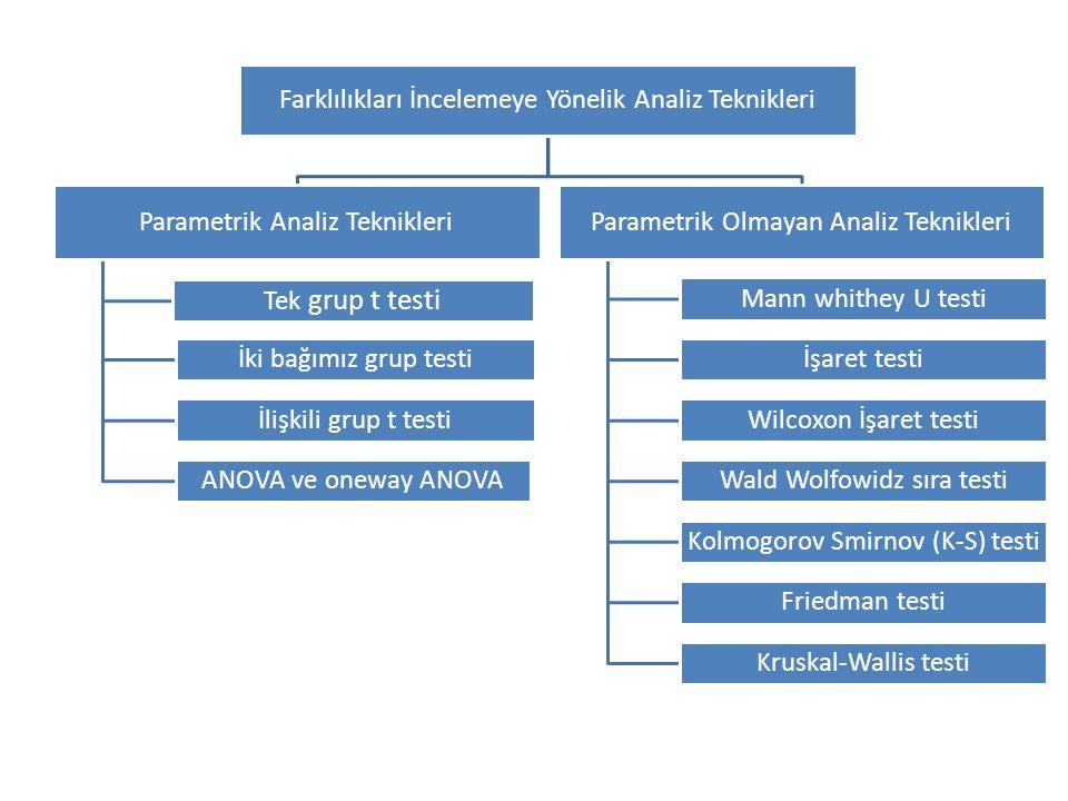 Farklılıkları İncelemeye Yönelik Analiz Teknikleri