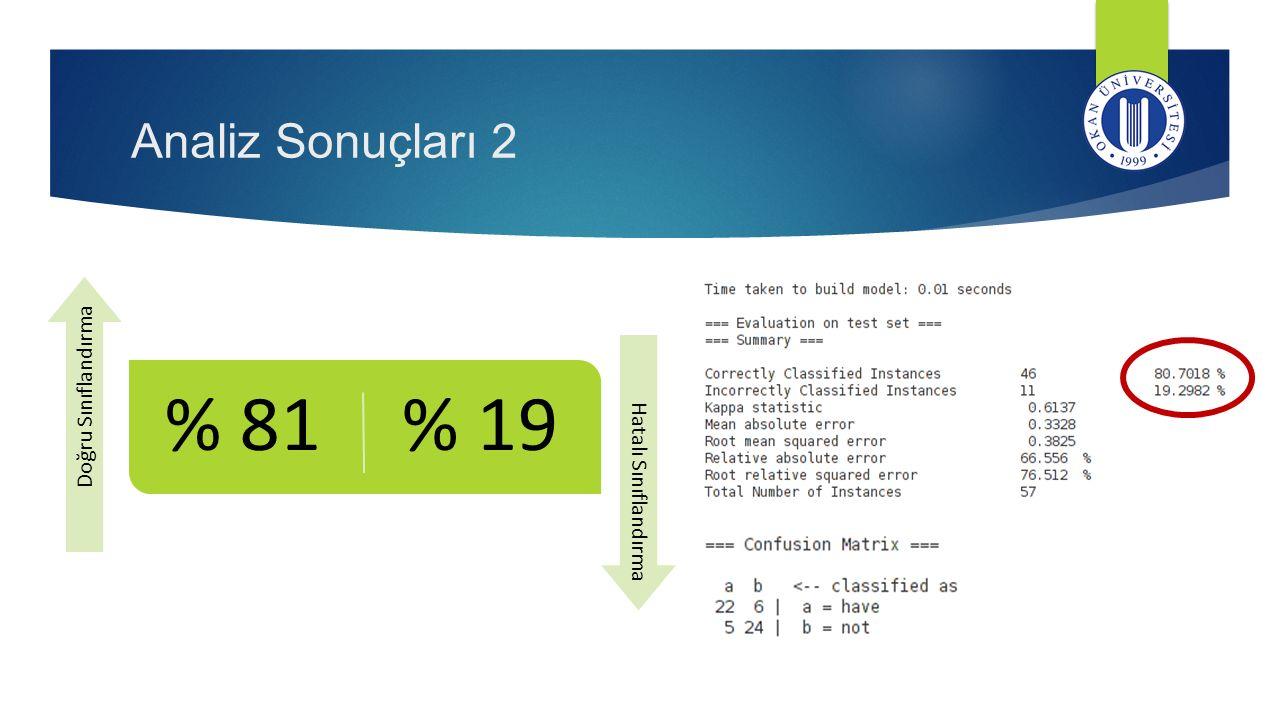 Analiz Sonuçları 2 Doğru Sınıflandırma. % 81. Hatalı Sınıflandırma. % 19.