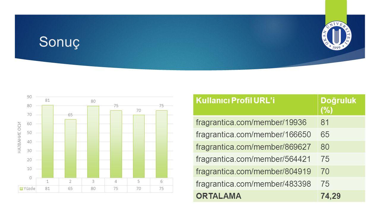 Sonuç Kullanıcı Profil URL'i Doğruluk (%) fragrantica.com/member/19936