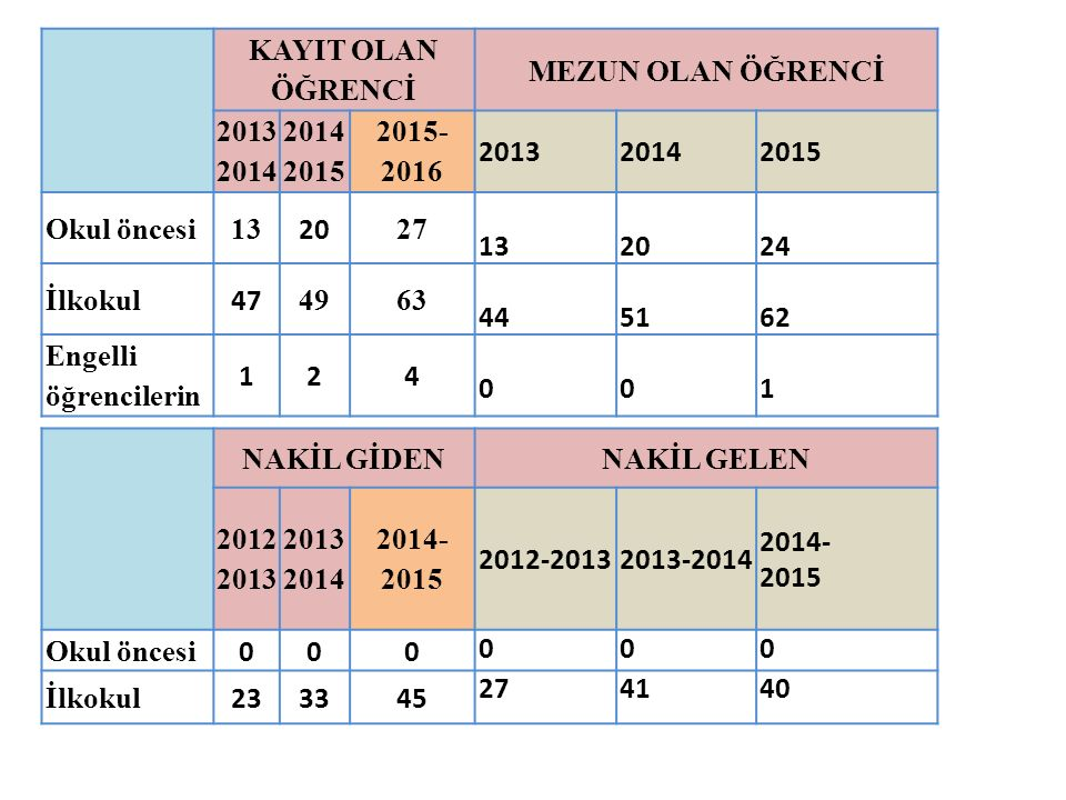 KAYIT OLAN ÖĞRENCİ MEZUN OLAN ÖĞRENCİ. 20132014. 20142015. 2015-2016. 2013. 2014. 2015. Okul öncesi.