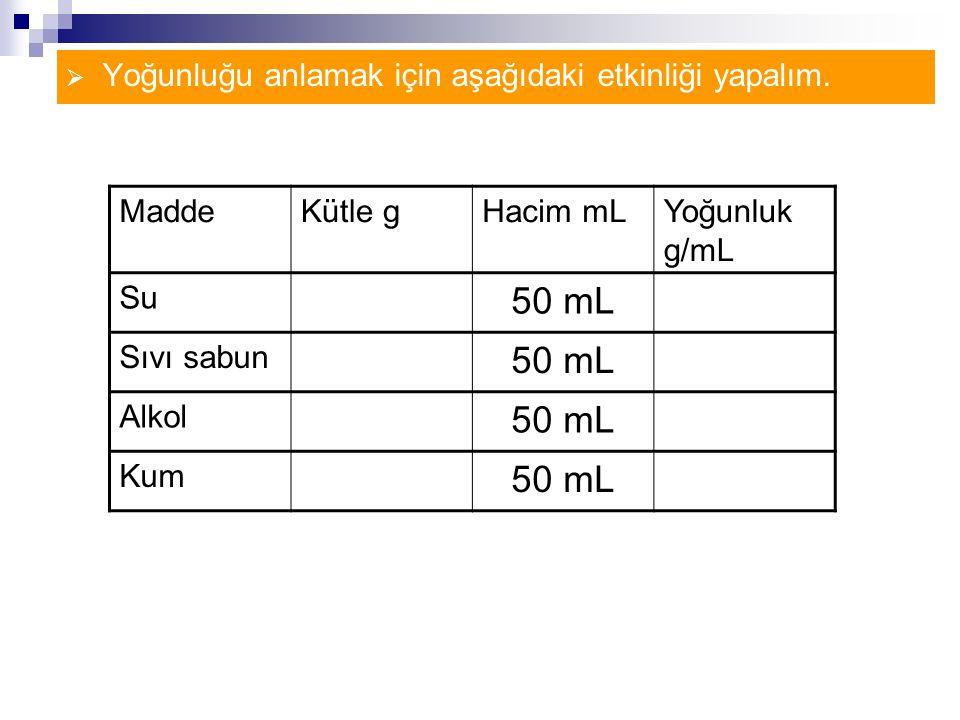50 mL Yoğunluğu anlamak için aşağıdaki etkinliği yapalım. Madde