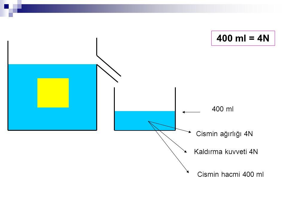 400 ml = 4N 400 ml Cismin ağırlığı 4N Kaldırma kuvveti 4N