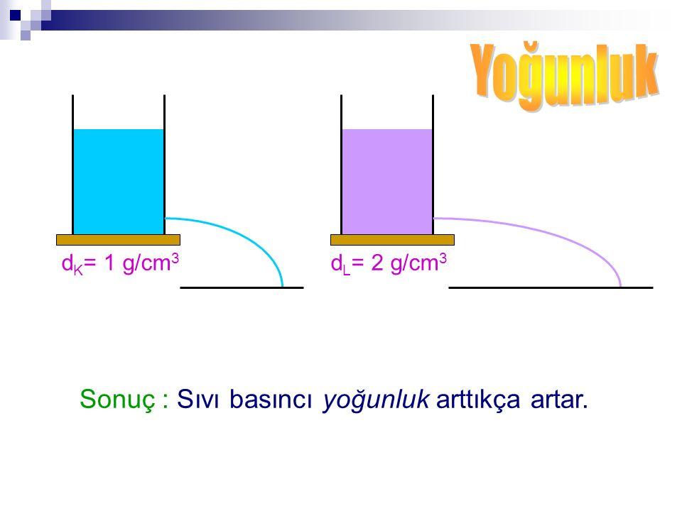 Yoğunluk Sonuç : Sıvı basıncı yoğunluk arttıkça artar. dK= 1 g/cm3