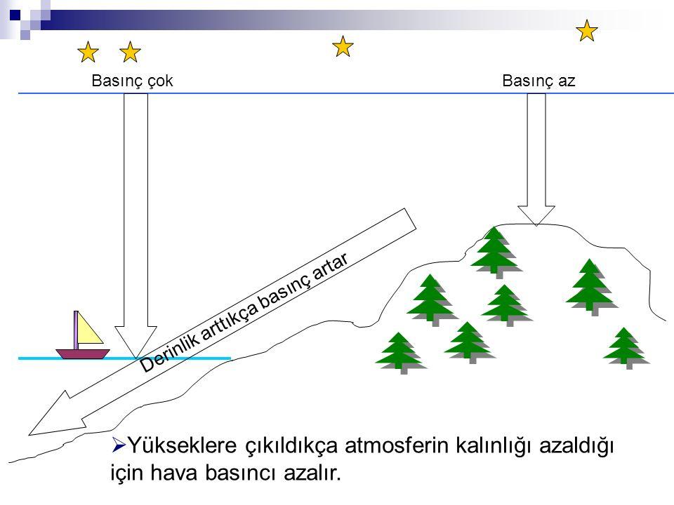 Yükseklere çıkıldıkça atmosferin kalınlığı azaldığı için hava basıncı azalır.
