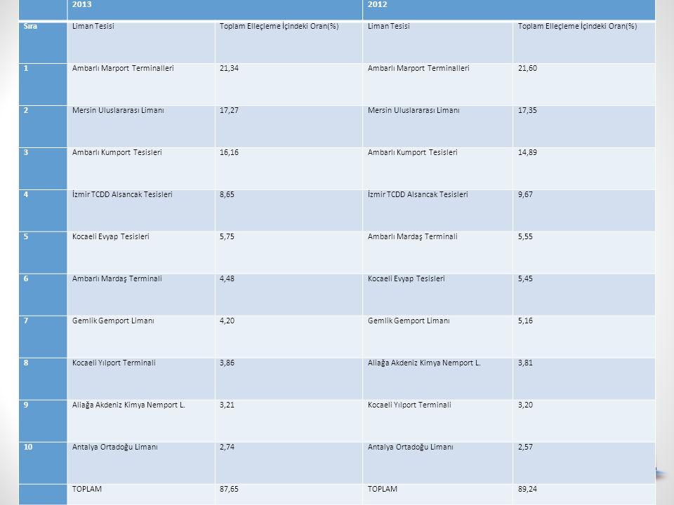 2013 2012 Sıra Liman Tesisi Toplam Elleçleme İçindeki Oran(%) 1