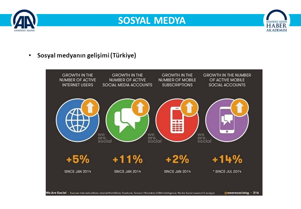 SOSYAL MEDYA Sosyal medyanın gelişimi (Türkiye)