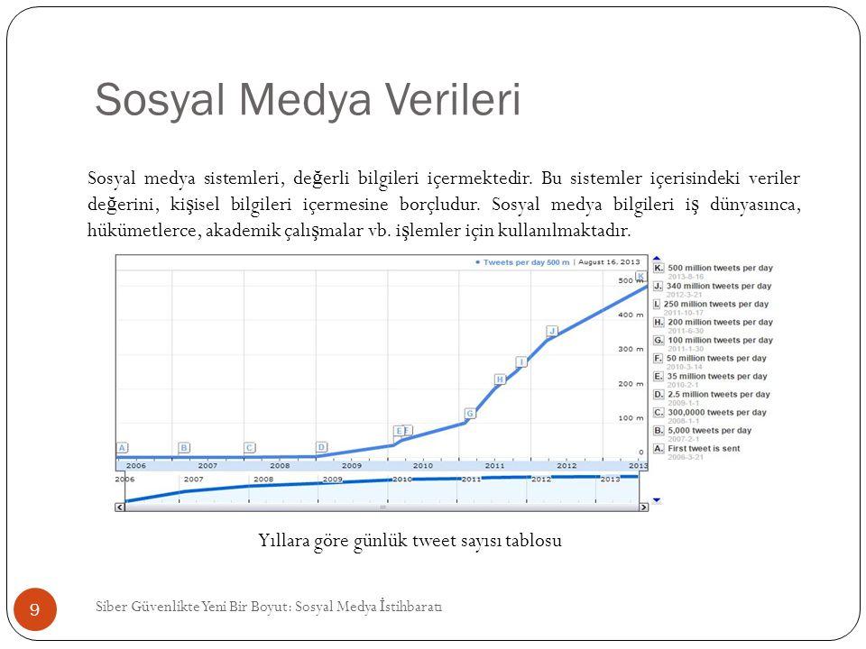 Sosyal Medya Verileri
