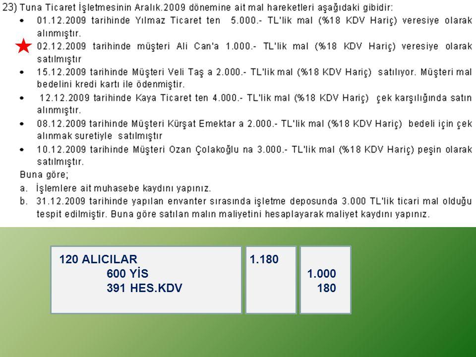 120 ALICILAR 1.180 600 YİS 1.000 391 HES.KDV 180