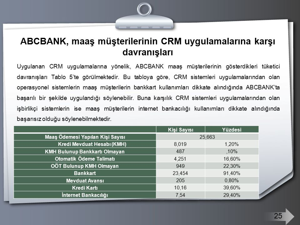 ABCBANK, maaş müşterilerinin CRM uygulamalarına karşı davranışları